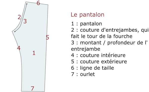 vocabulaire-pantalon