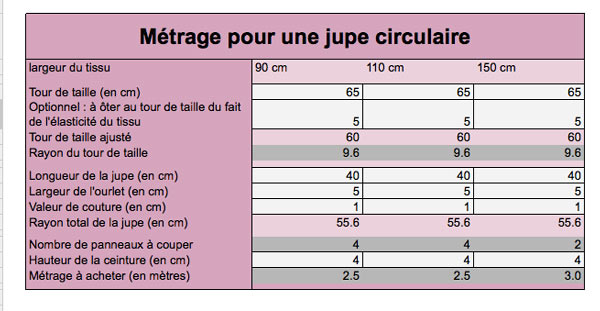 outil-calcul-metrage-jupe-corolle